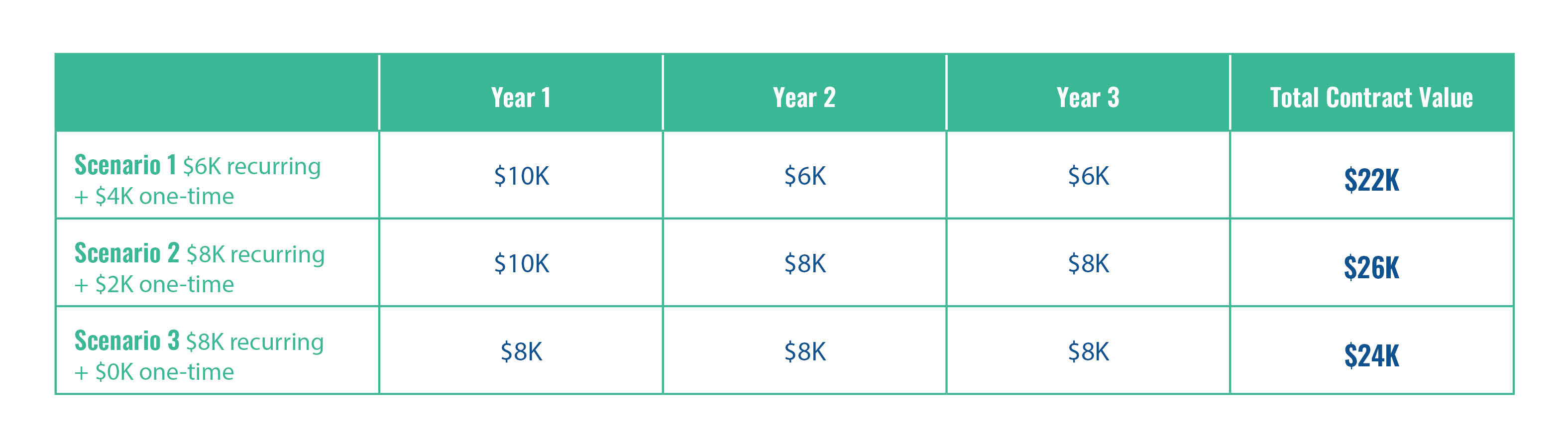 3 Strategies That Can Help Grow Recurring Revenue Through Pricing